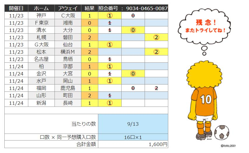 サッカーくじtoto1139回の結果画像